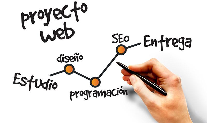 Cómo saber seleccionar una plataforma de desarrollo para un proyecto web (tercera parte)