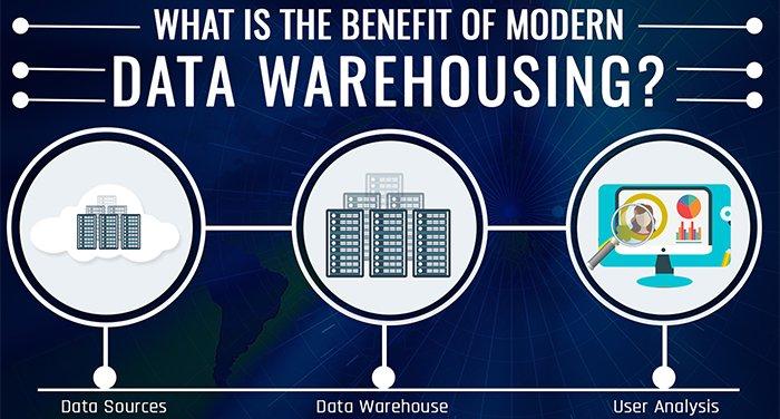 Beneficios de Data Warehousing