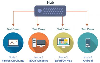 Selenium Grid – Pruebas de Aplicaciones Web (segunda parte)