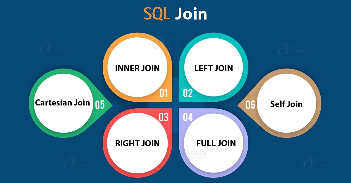 ¿Cómo funciona INNER JOIN, LEFT JOIN, RIGHT JOIN y FULL JOIN?