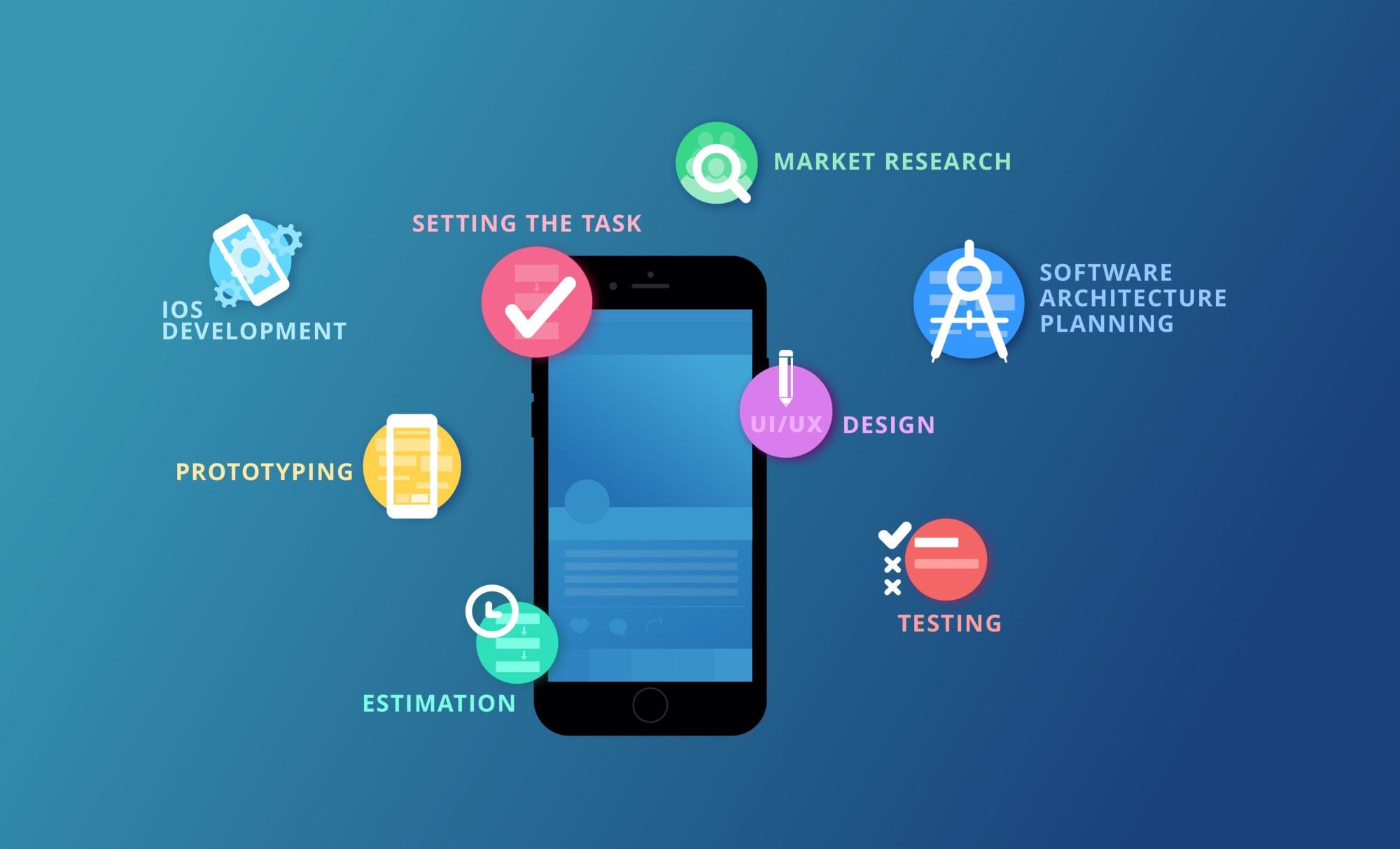 Puntos clave para el Desarrollo de iOS