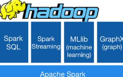 ¿Qué es Hadoop y para que sirve?