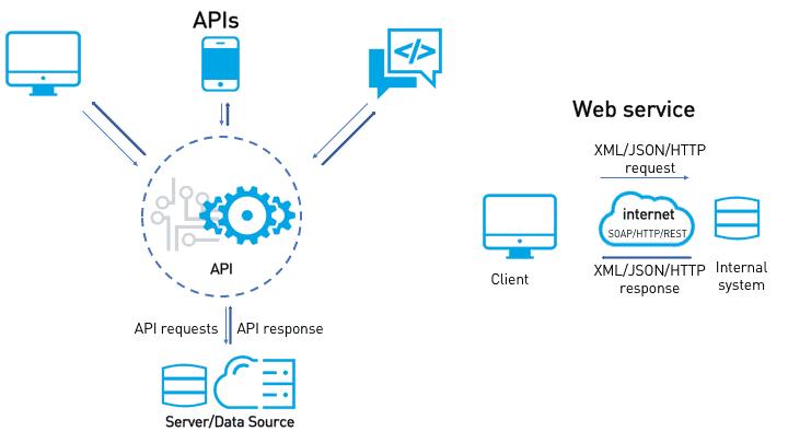 Lo relevante de web services
