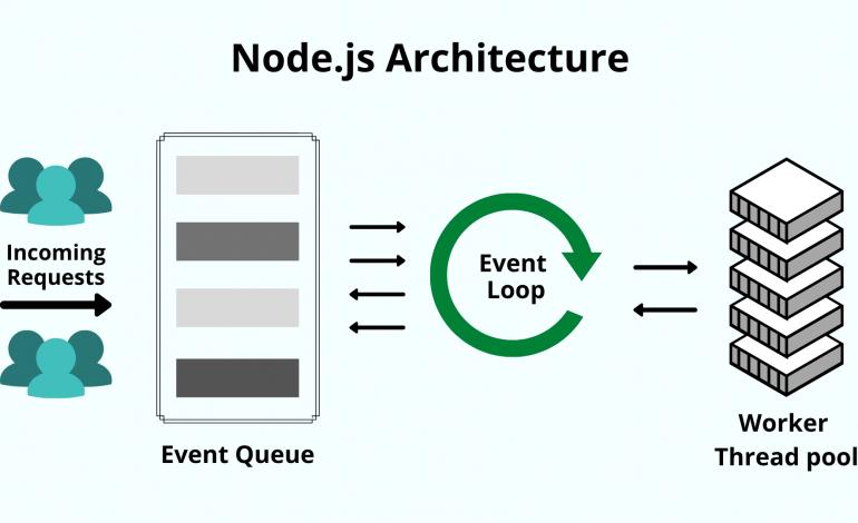 ¿Qué es Node.js y por qué debería aprender a usarlo?