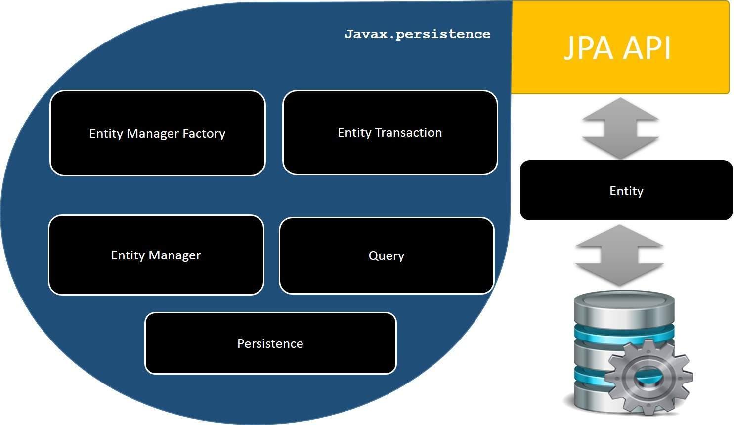 La API de persistencia de Java ¿Qué es JPA?